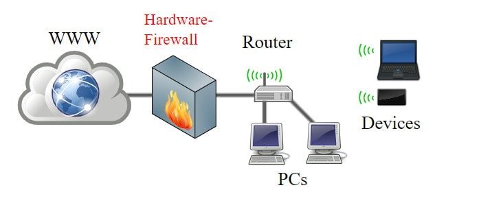 Best Firewalls For Home  Office  U0026 Small Business Reviewed 2019